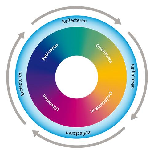 Cirkel van creativiteit